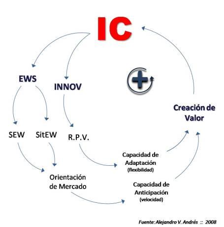 El Circulo Virtuoso de la IC