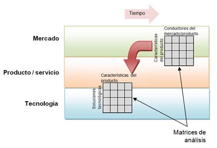Roadmaps tecnológicos: una herramienta de INTELIGENCIA COMPETITIVA imprescindible (parte final)