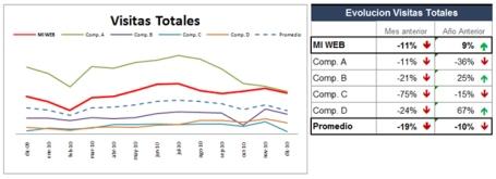 Internet: numero de visitantes - Comparativa marcas del sector